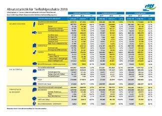 download Absatzstatistik 2018